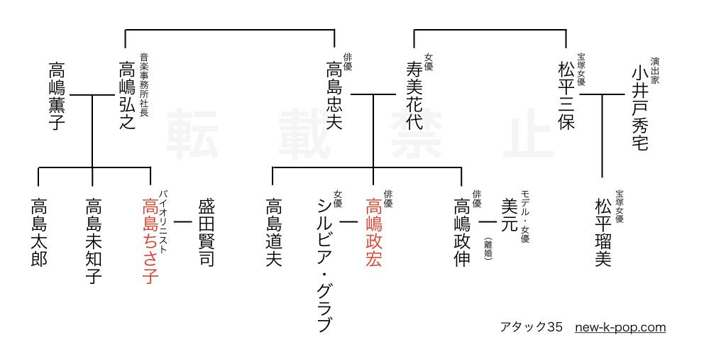 高島一家の家系図