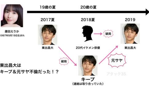 唐田えりかの不倫関係の時系列