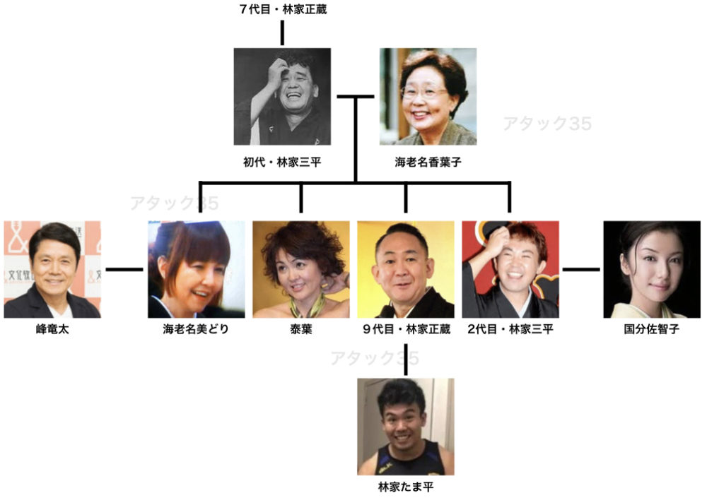 林家たま平の家系図