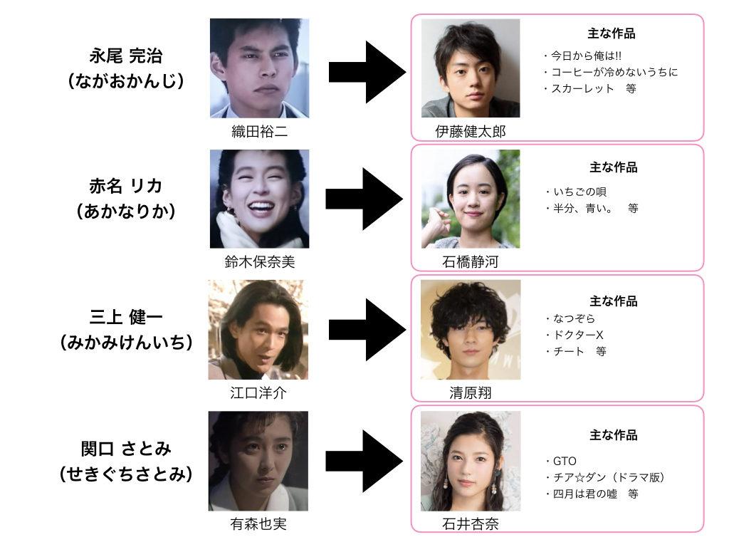 東京ラブストーリーの新キャスト