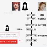 田中樹の交際時系列
