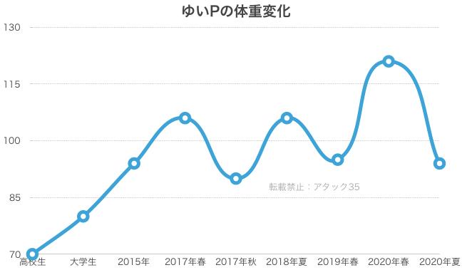 ゆいPの体重変化グラフ